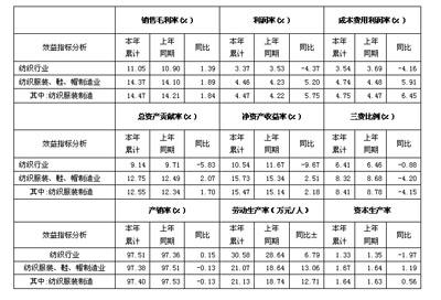 中国服装产业链配套资源